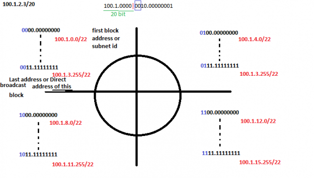 CIDR subnet division and there first and last Ip addresses
