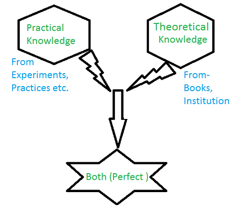 Practical vs Theoretical (both)